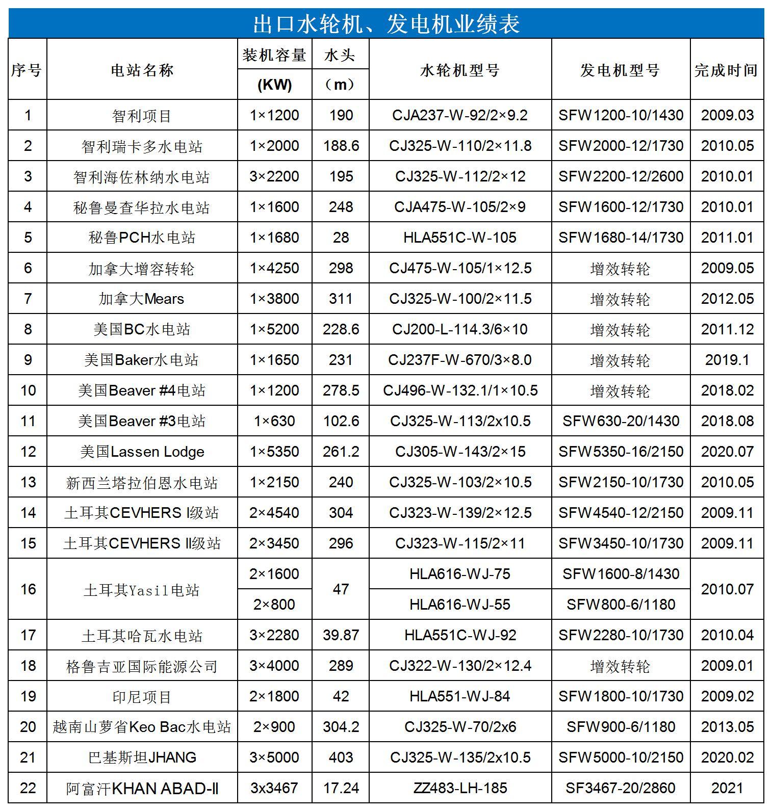 业绩表-出口-中文.jpg