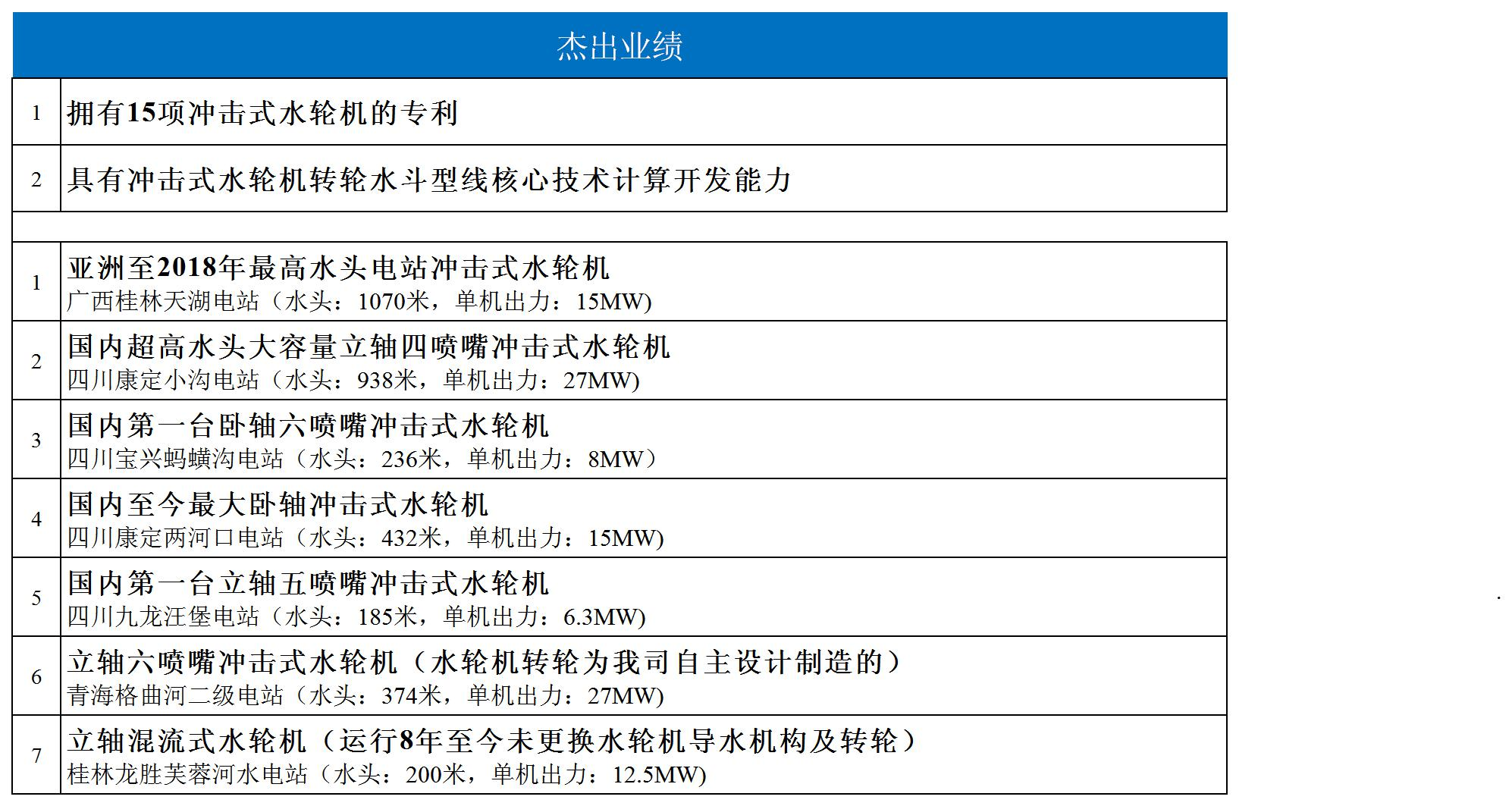 业绩表-杰出-中文.jpg