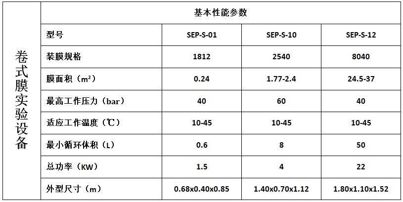 卷式膜实验设备规格.png