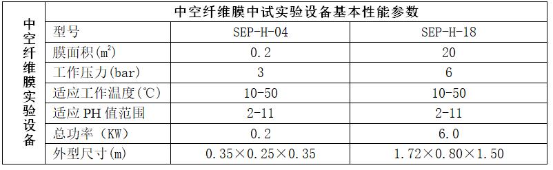 中空纤维膜实验设备规格.png