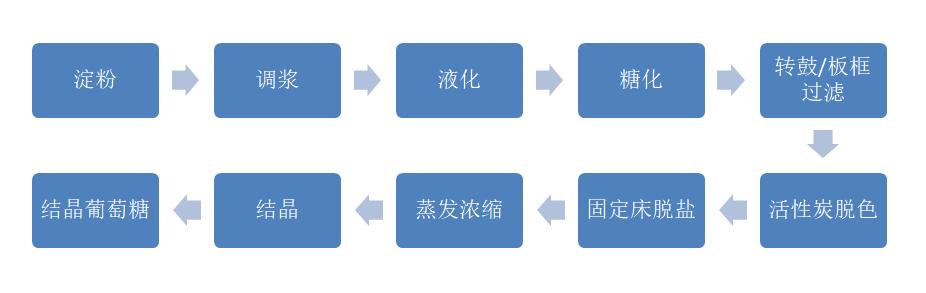 葡萄糖纯化传统工艺.png