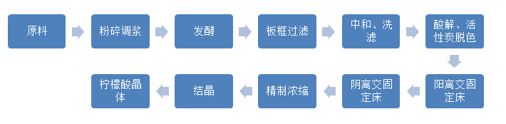 柠檬酸传统生产工艺i.png