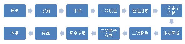 木糖传统工艺流程.jpg