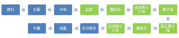 木糖改良工艺流程.jpg