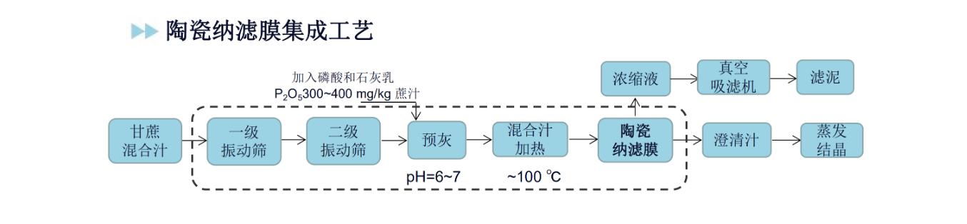 原糖工艺副本.png